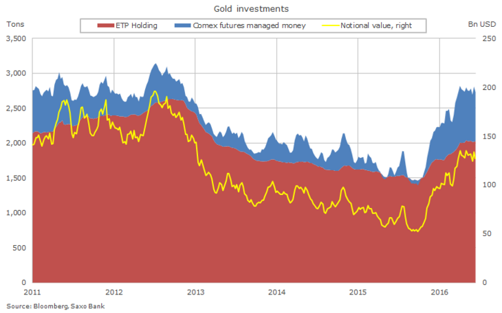 Gold investments through futures and ETP