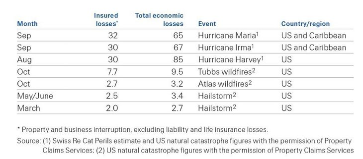 Table 02: Total economic and insured losses in 2017 and 2016 (USD billion)
