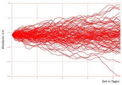 Markow-Analyse: Zufällige Irrfahrten von Risiken