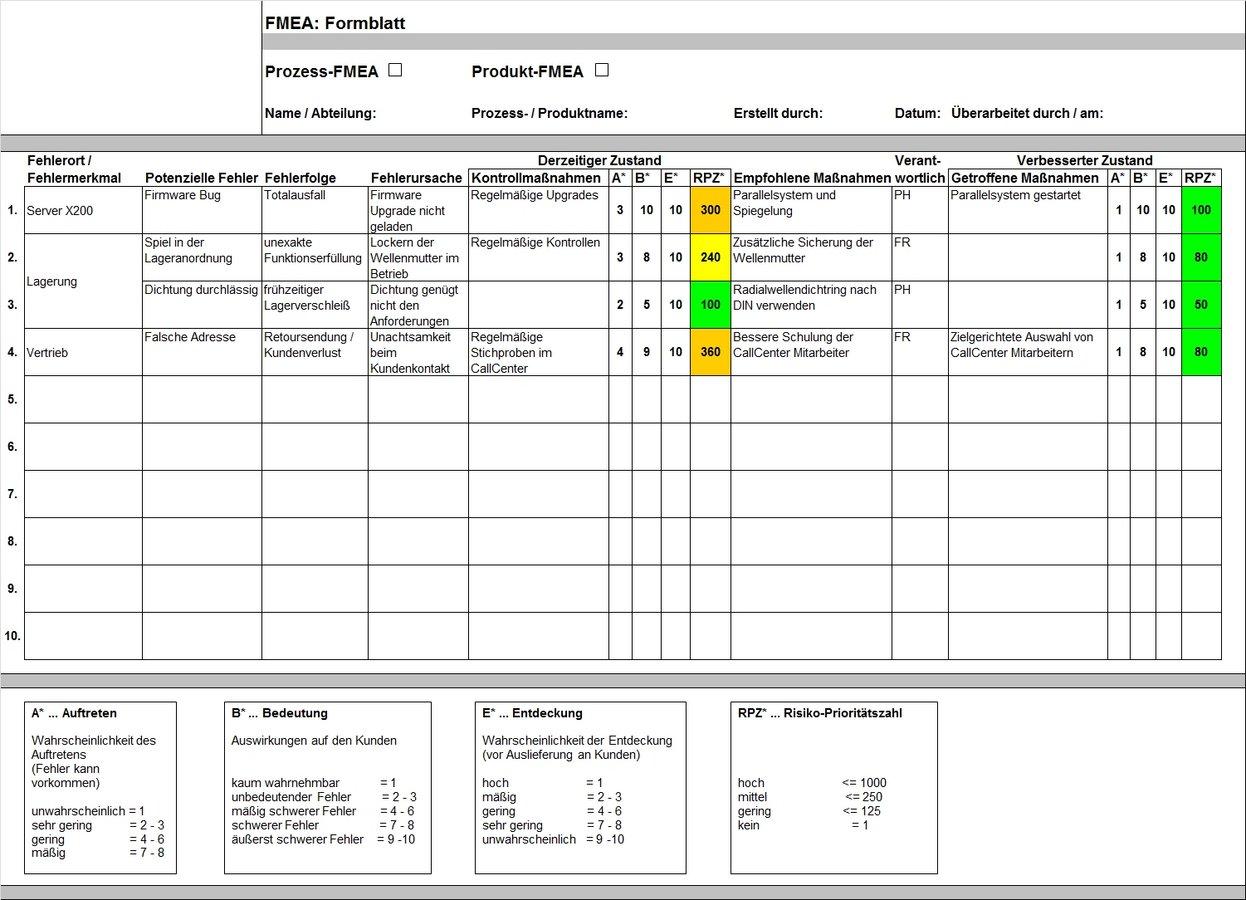 Fmea Fehler Moglichkeits Und Einfluss Analyse Quality De 1