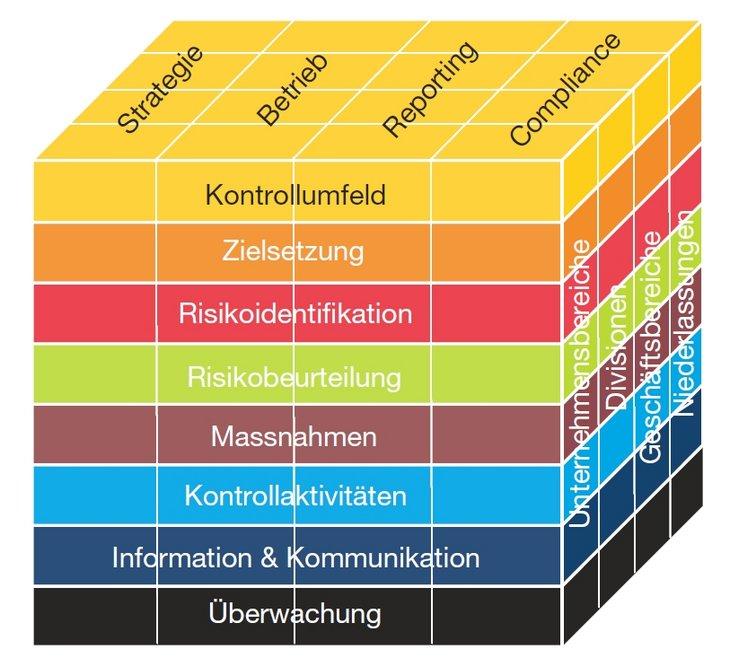Glossar Risknet The Risk Management Network