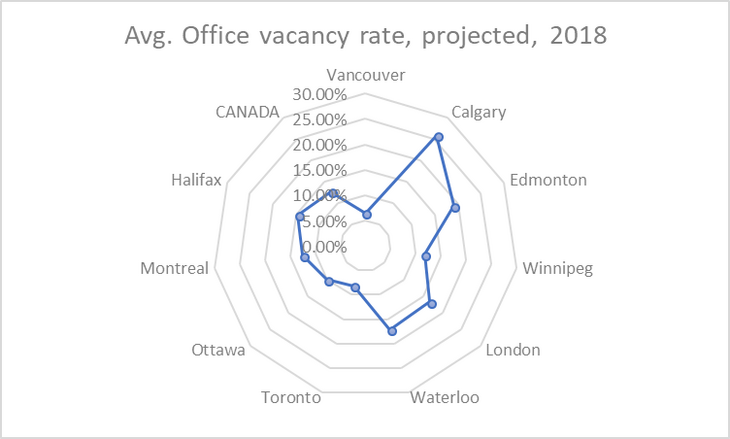 Figure 02: Projected average office vacancy rate 2018 (data source: CBRE, 2018)