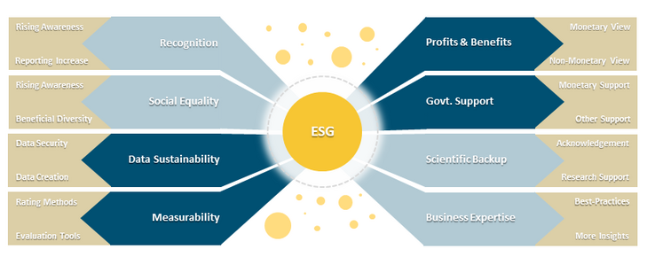 Figure 1: ESG and its currently most influential factors in the sustainability universe [Source: ifb]