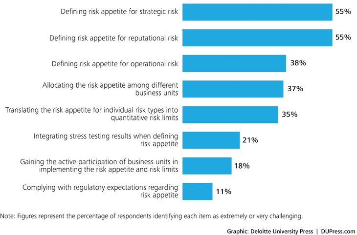 Figure 02: How challenging is each of the following in defining and implementing your organization's enterprise-level risk appetite statement?
