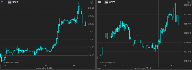 Two hour futures charts on Sugar (March-17) and Arabica Coffee (December-16): Soft commodities [Source: Saxo Bank]