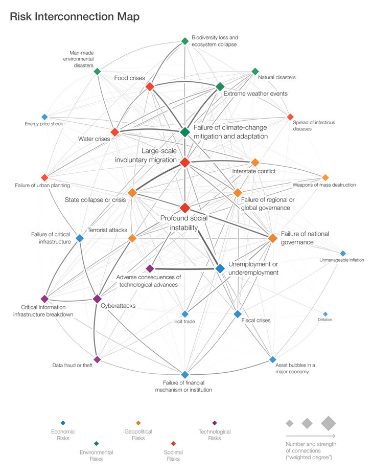 WEF Global Risk Report 2018 Risks Interconnections Map