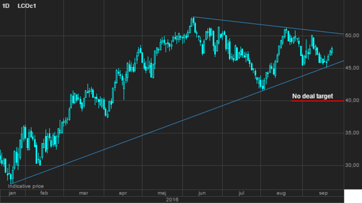 Brent Crude oil, first month cont. [Source: Saxo Bank]