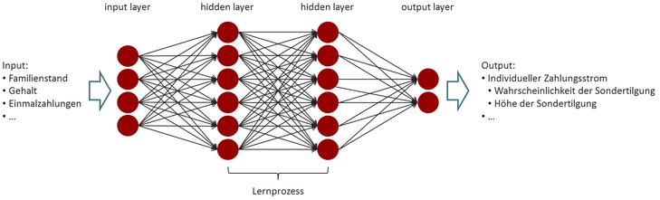 deep learning in der cashflow modellierung risknet the. Black Bedroom Furniture Sets. Home Design Ideas