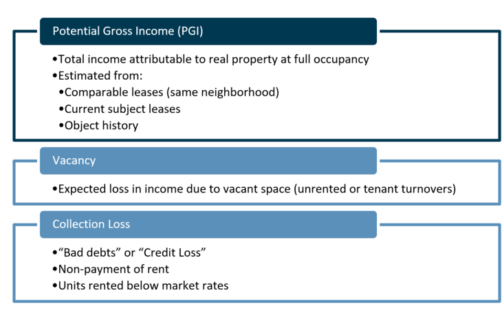 Figure 08: Components of effective gross income (EGI); subtracting operating expenses yields NOI