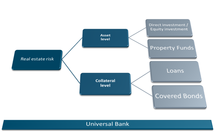 Figure 03: Fundamental categories of exposure to real estate risk