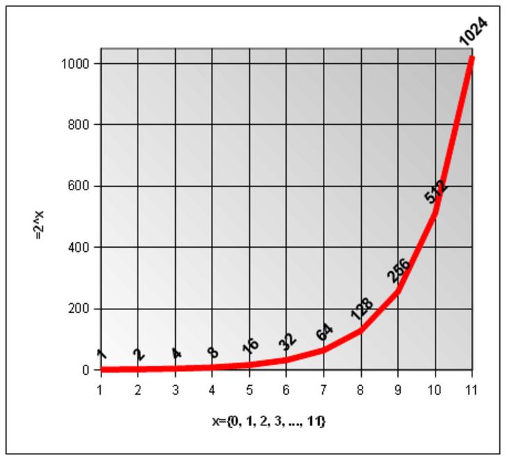 Exponentiell gegenteil von Gegenteil von
