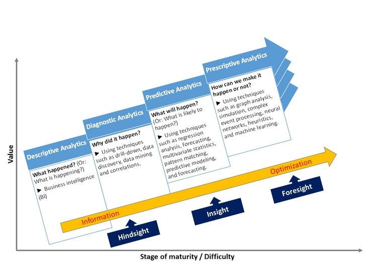 an analysis f maturity An empirical analysis of a maturity model to assess information system success: a firm-level perspective.