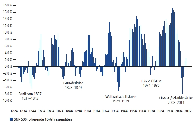 Abbildung 1: Performance S&P 500 seit 1814 [Quelle: Datastream; Allianz Global Investors Capital Markets & Thematic Research, Stand Juli 2013]