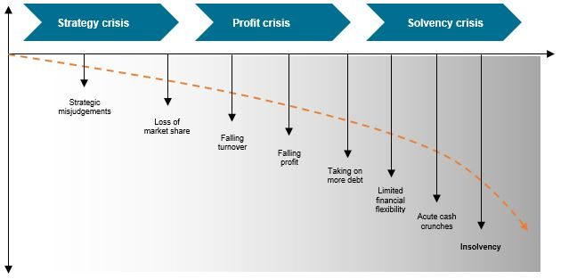 Figure 1: Phases of corporate distress [Source: Euler Hermes Rating GmbH]