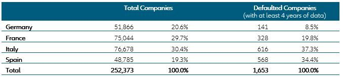 Table1: Panel of companies used in our analysis [Source: Euler Hermes Rating GmbH]