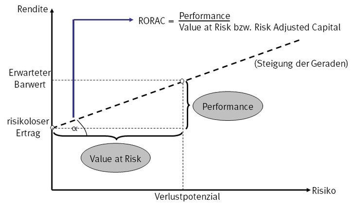 RORAC-/RAROC-Diagramm